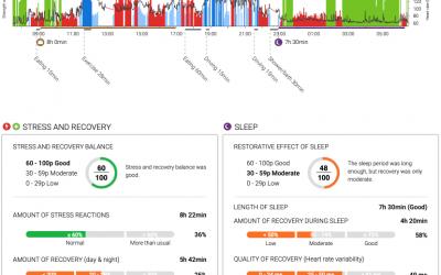 Heb jij balans tussen stress, ontspanning en slaap?